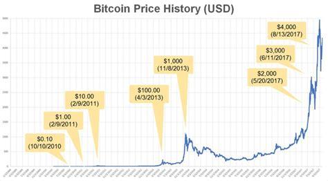 highest bitcoin price  history quora