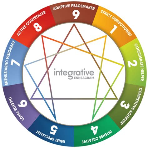 Enneagram Test by Enneagram Test For Coaching And Leadership Development