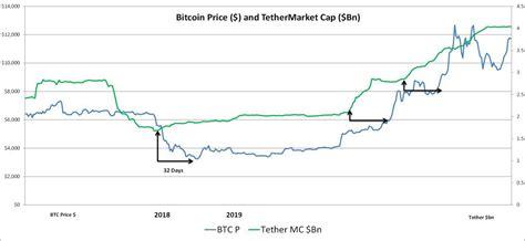 ¡el precio del bitcoin nunca alcanzó $1 en 2010! El suministro actual de Tether sugiere que el precio de ...