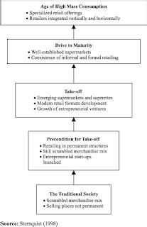 Resume Teori Ekonomi_Mata Kuliah Ekonomi Pembangunan