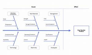 Diagram Software For Project Management Teams