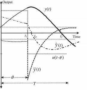 Half Cycle Of Relay Response Curve And Its First And