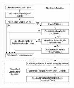 Effect Of A Clinical Trial Alert System On Physician