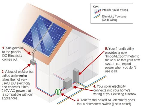 Wiring Diagram On How Work Solar Panel by Solar Power Diagram Solar Power Quotes Information