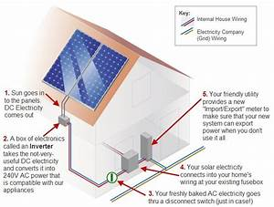 Anatomy Of A Solar Electricity System