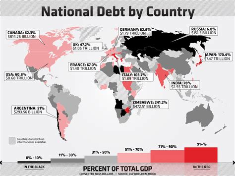 This Infographic Examines How Much Theu S Debt National Debt Vs Visual Ly