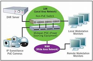 Power Over Ethernet  Poe  Switch