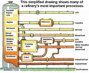 An Image Of A Typical Refinery Process Flow Diagram  Click On It To Get A Large Version