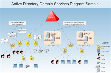 Active Directory Service