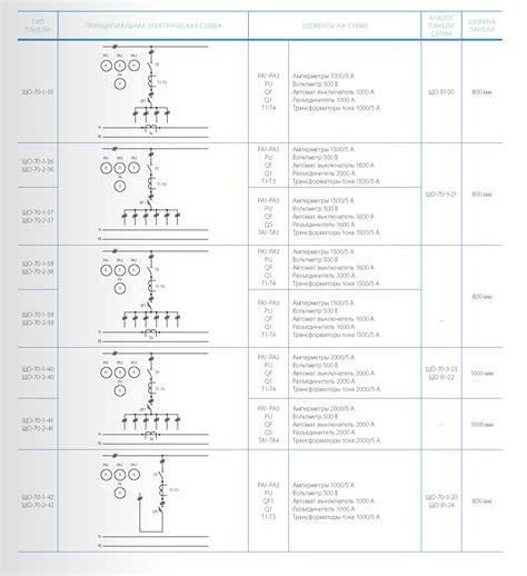 Панели серии що99 . электрокомплект зао