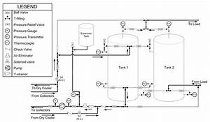 10  Piping Schematic Of The Buffer Tanks  Crofoot  2012