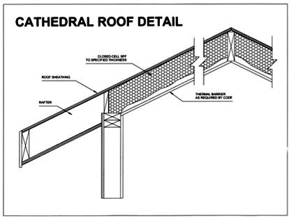 cathedral roofs and vaulted ceilings insulation applications using spray polyurethane foam