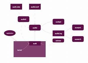 Basic Audit Flowchart  Flowchart Examples