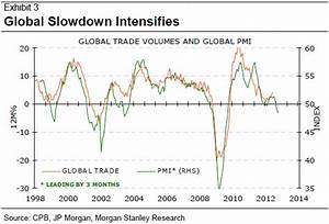 The Global Economy in Charts – Manufacturing Slowdown is ...