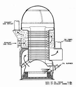 Boiler History Structure And Working Construction Etc