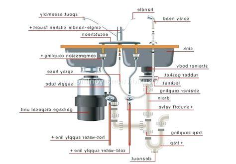 kitchen sink with garbage disposal plumbing diagram kitchen sink with garbage disposal plumbing diagram