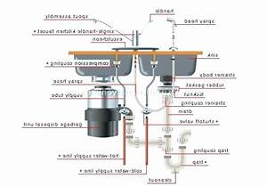 Double Kitchen Sink With Garbage Disposal Plumbing Diagram