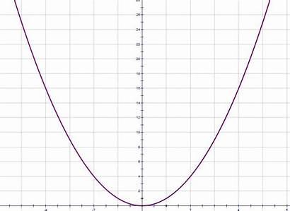 Quadratic Graph Graphs Shape Parabola Same Always