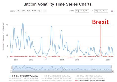 The chart above shows the volatility of gold and several other currencies against the us dollar. Bitcoin Volatility Explained - The Bitcoin News