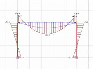 How To Plot Bending Moment Diagram