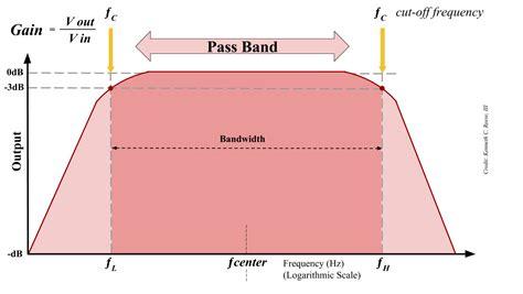 bandpass filter design basics of bandpass filters