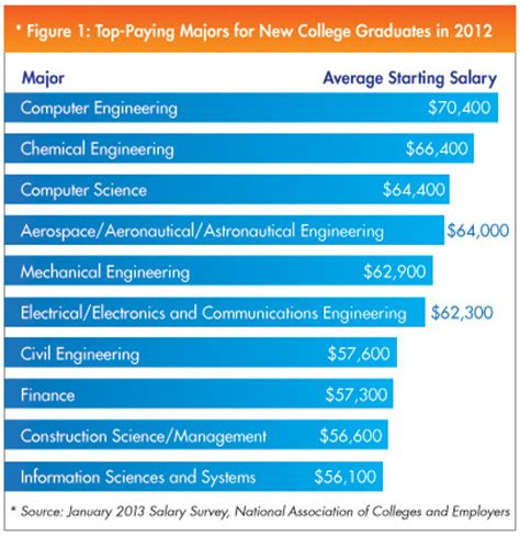 majors paying highest college engineering jobs degrees vanderbilt degree computer natural starting gas student industry science salaries pay graduates university