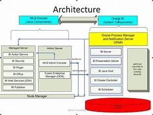 Obiee 11g Architecture With Explanation  U2013 Obiee By Pavan