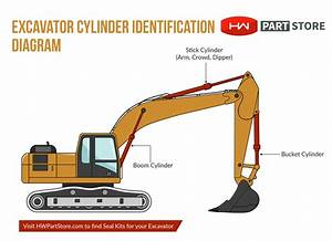 Identifying Cylinders On Your Excavator