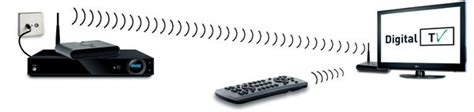 Transmetteur Antenne Tv Appareil 224 Brancher Sur Sa Prise Antenne