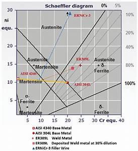 Schaeffler Diagram Showing Predicting Mode Of