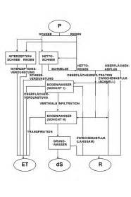 Cm2 Berechnen : hydrologische aspekte von pappel kurzumtriebsplantagen am beispiel kaufering messmethoden und ~ Themetempest.com Abrechnung