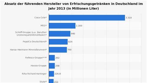 Hersteller Deutschland by Pepsi Macht Coca Cola Konkurrenz Und Ernennt Fans Zu
