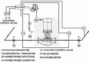 Experimental Test Setup For The Baseline Pump 3