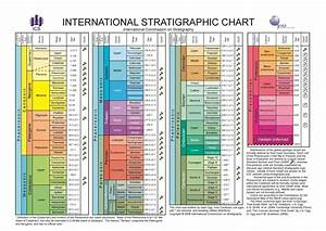 International Chronostratigraphic Chart 2013 | Geology Page
