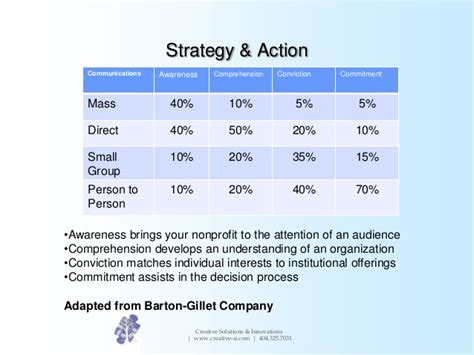 Marcom Strategy Template by Creating A Marketing Communications Plan