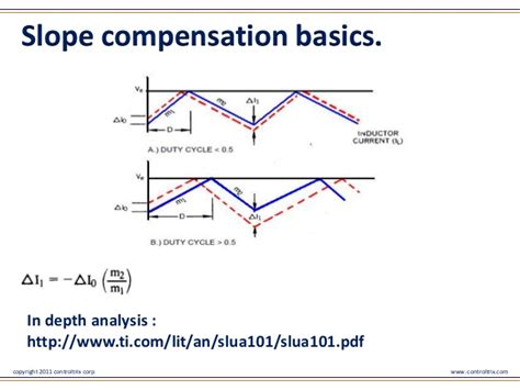 Slope Compensation digitally controlled power supply a perspective on slope