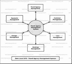 Travel Agency Management System Dataflow Diagram  Dfd