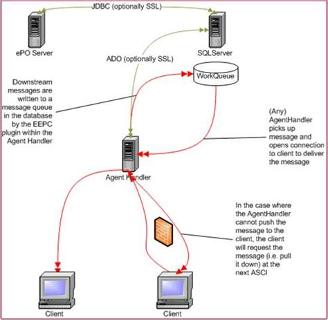 drive encryption communication architecture