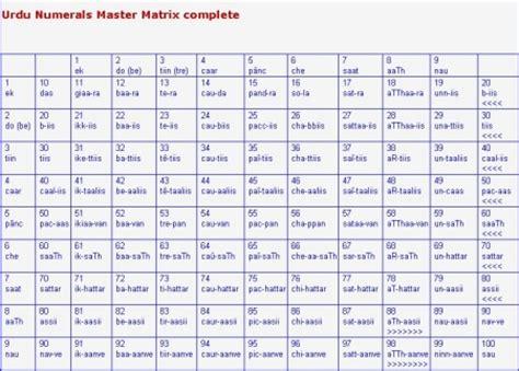 1 100 Numbers In Tamil Words