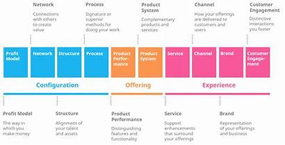 Innovation Types Ten Examples Innovations Different Framework
