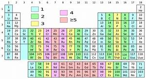 Periodic Table With Valence Electrons Charges