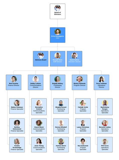 typical tech company org chart - Unese.campusquotient.org