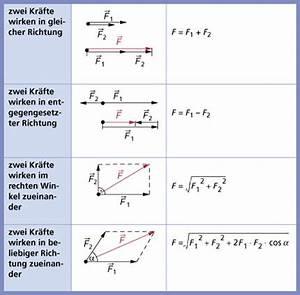 Kräfte Berechnen Winkel : kr ftezusammensetzung und kr ftezerlegung in physik sch lerlexikon lernhelfer ~ Themetempest.com Abrechnung