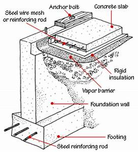 House Foundation Types HomeTips