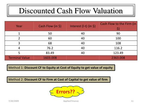 Discounted Cash Flow Valuation Techniques Newspaper Club