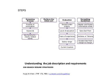 Jobsearch Resume by Search Resume Strategies For Recruitment