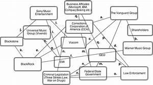 Network Analysis  U2013 Musical Hegemony