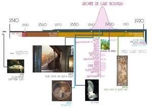 chronologie arts nouveaux