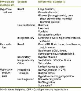 Differential Diagnosis Of Hypernatremia
