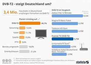 Freenet Tv Kosten Monatlich : fernsehempfang dvb t2 steigt deutschland um albert ~ Lizthompson.info Haus und Dekorationen